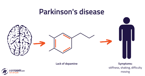 Cycling with Parkinson's disease